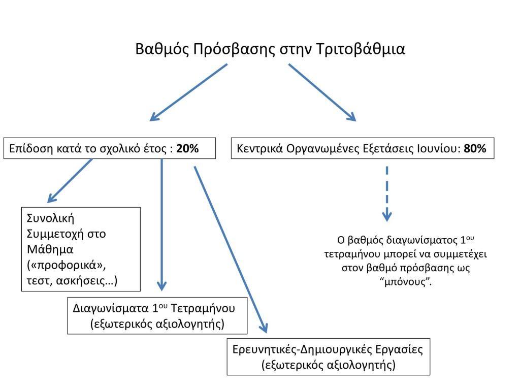 ΟΡΘΗ_ΕΠΑΝΑΛΗΨΗ-_ΛΥΚΕΙΟ_ΠΑΡΟΥΣΙΑΣΗ-2